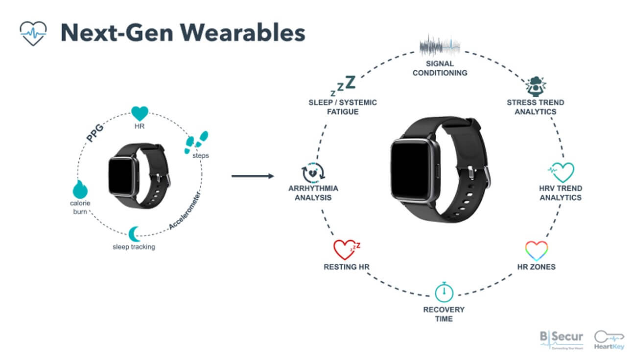 IoT Wearable technology